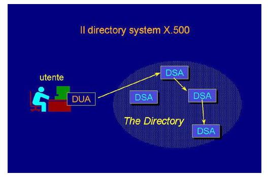 Il directory system X.500 nei sistemi distribuiti
