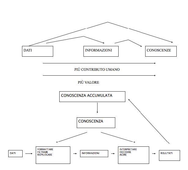 Il legame tra dati, informazioni e conoscenza