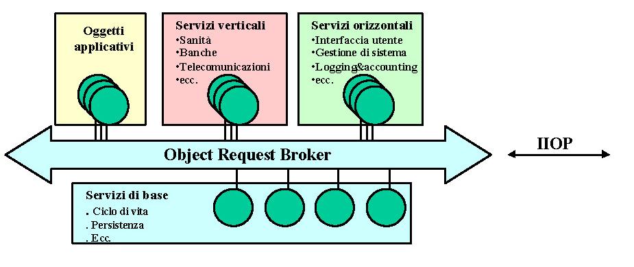 Il middleware CORBA per sistemi distribuiti - Architettura