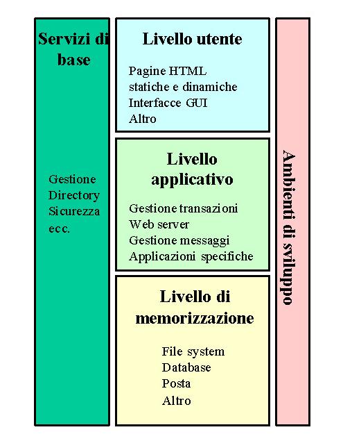 Il middleware DCOM per sistemi distribuiti - Architettura
