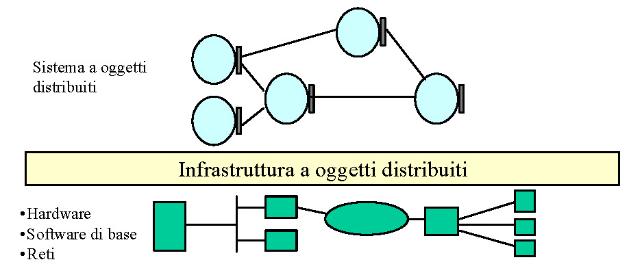 Evoluzione delle architetture dei sistemi informatici - Infrastruttura per sistemi distribuiti