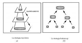 La progettazione top-down e bottom-up