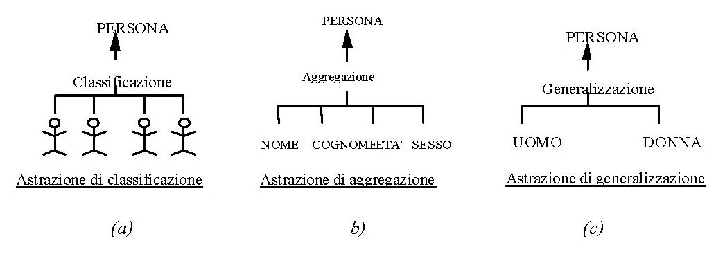 Le astrazioni utilizzate nei modelli concettuali