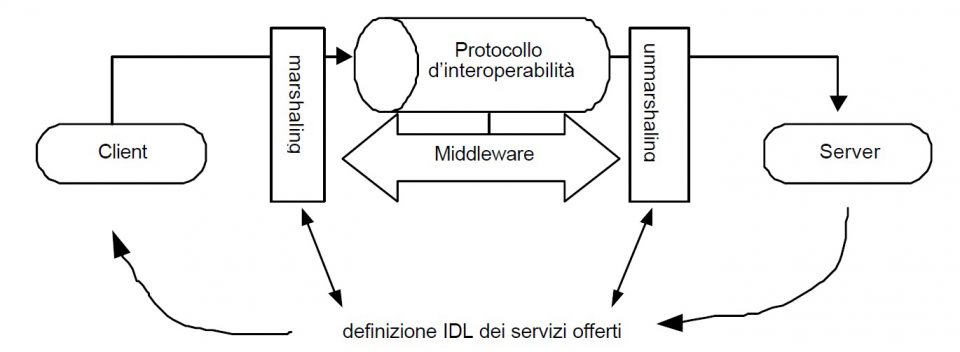 Le caratteristiche specifiche del Distributed Object Computing (DOC)