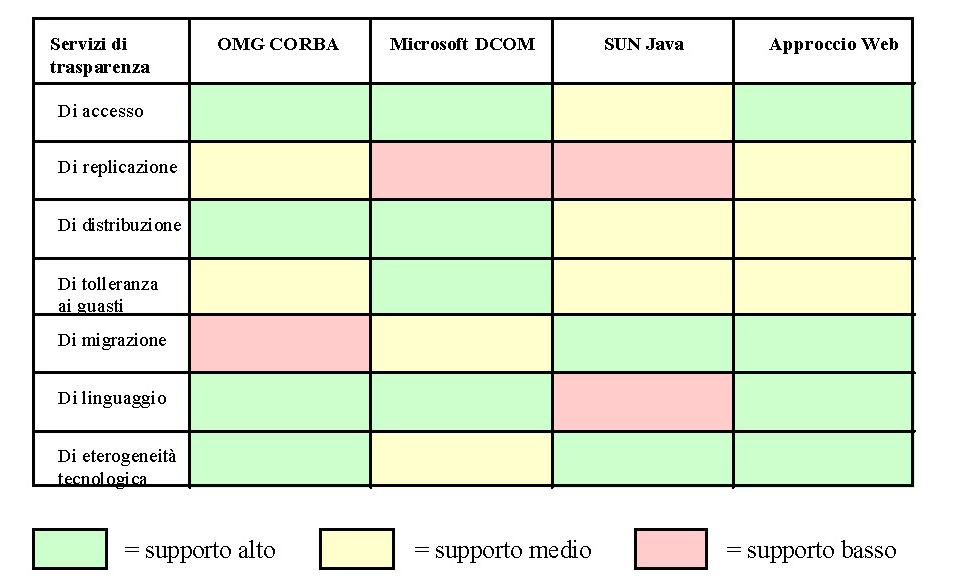 Le diverse tecnologie e i servizi di trasparenza