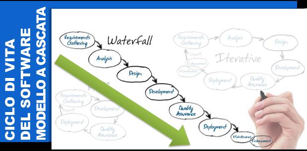 Le fasi del ciclo di vita sistema informativo aziendale