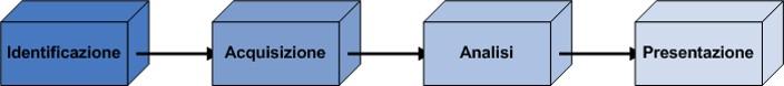 Le fasi dell'attività di analisi della Digital Forensic