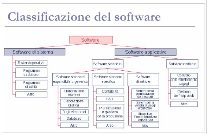 Le fondamentali tipologie di software