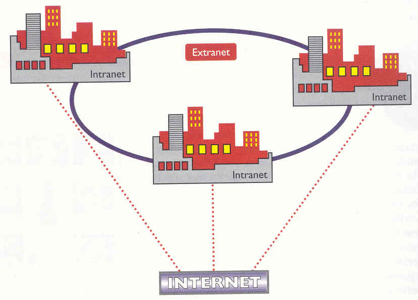 Le reti Intranet ed Extranet