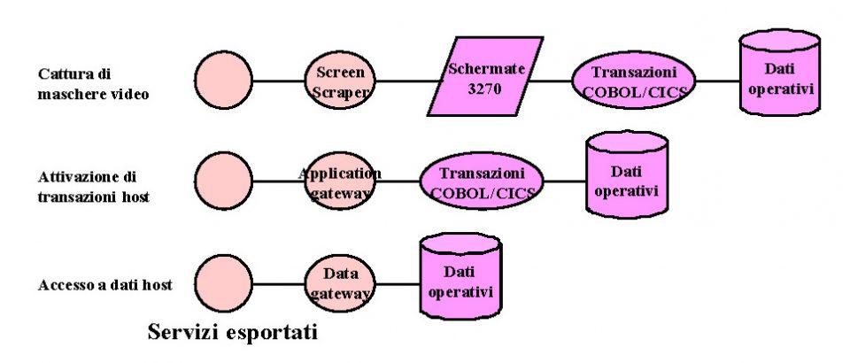 Le tecnologie di incapsulamento per i sistemi legacy