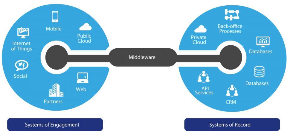 L'idea alla base del middleware