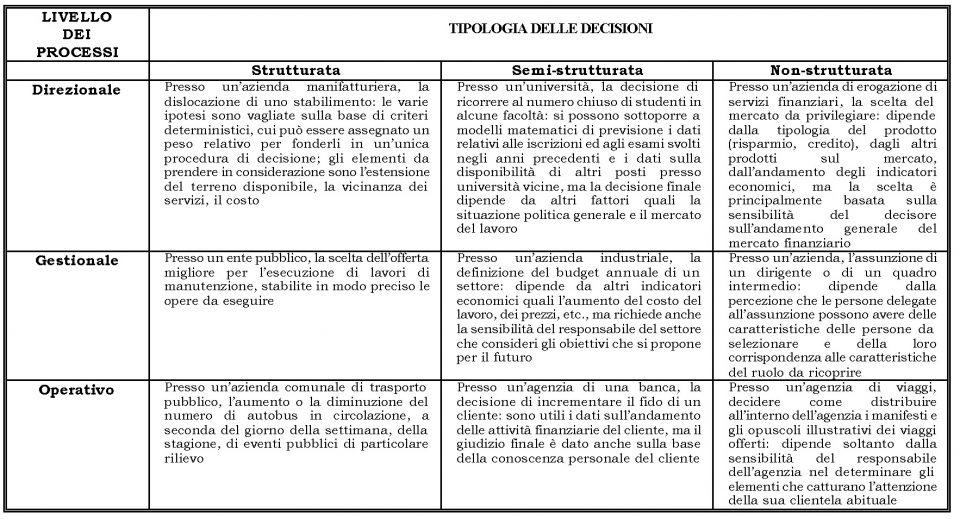 Livello dei processi e tipologia di decisioni