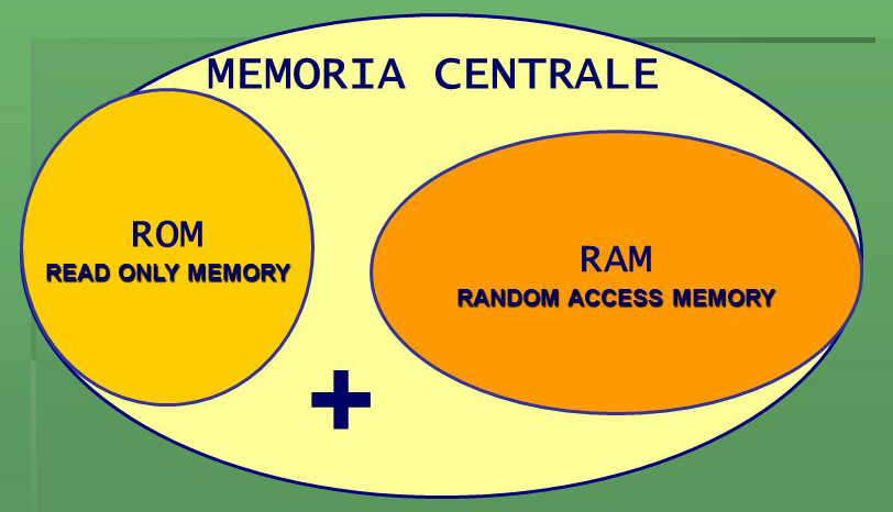 Struttura della Memoria centrale composta da RAM e ROM