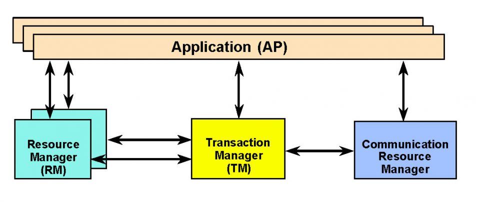 Modello XOpen DTP (Distributed Transaction Processing)