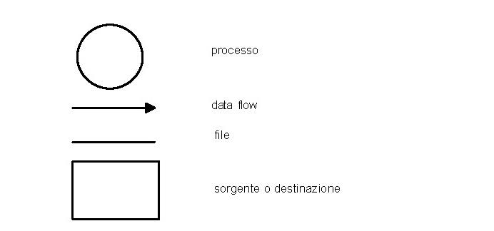 Notazione grafica per diagrammi di flussi di dati