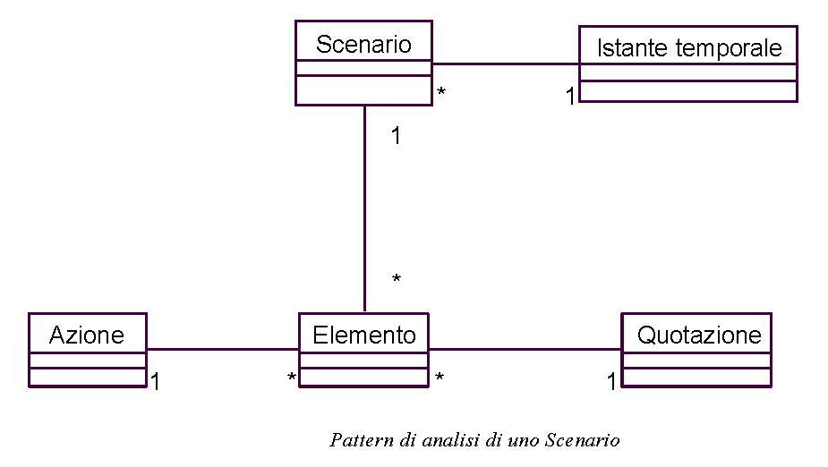 Pattern UML di analisi di uno Scenario