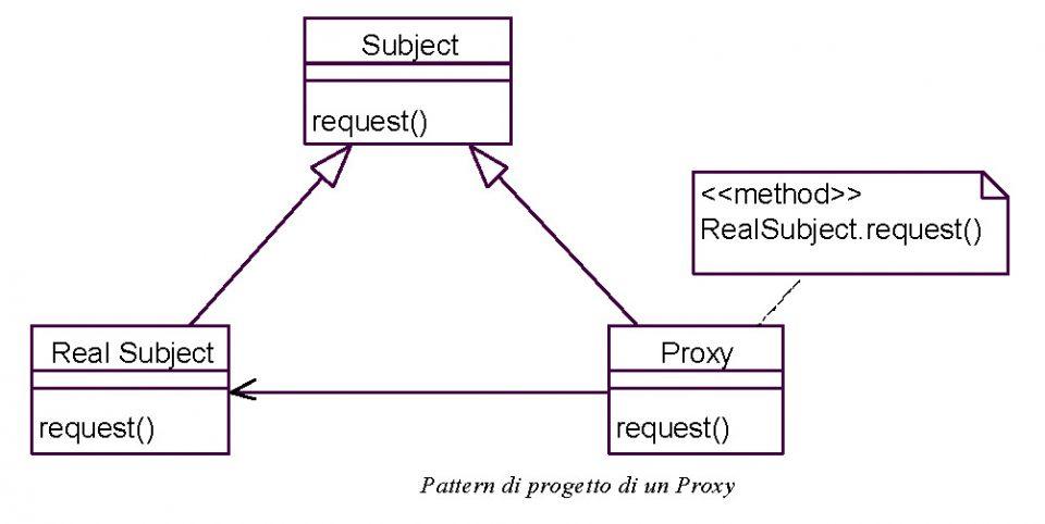 Pattern UML di progetto di un Proxy