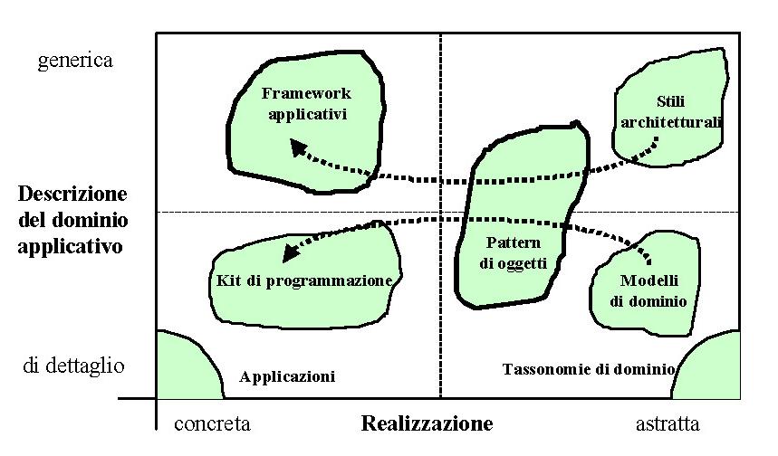 Progettazione di sistemi distribuiti basata su componenti e riuso - Le classi di componenti riusabili