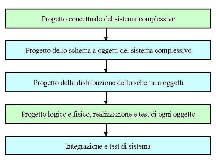 Progettazione e realizzazione di sistemi a oggetti distribuiti