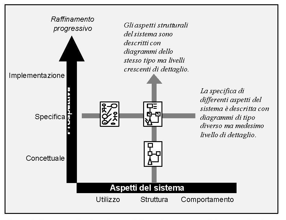 Prospettiva di utilizzo di un modello nei diversi momenti del processo di sviluppo software