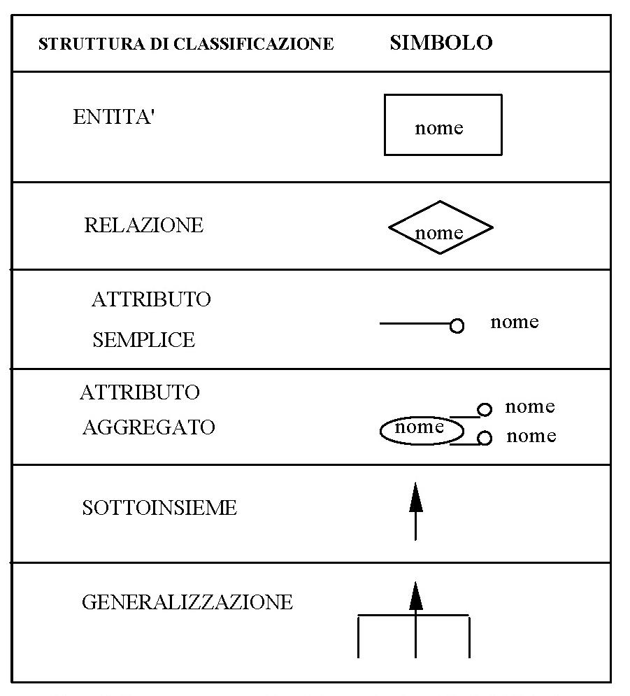 Rappresentazione grafica dei concetti nel modello Entità Relazione (modello ER)
