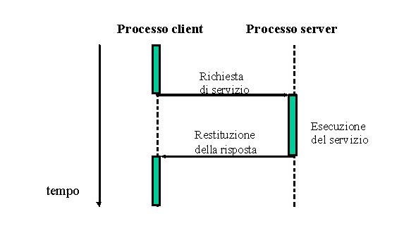 Relazione fra processo client e processo server
