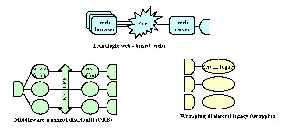 Scenari applicativi per sistemi distribuiti