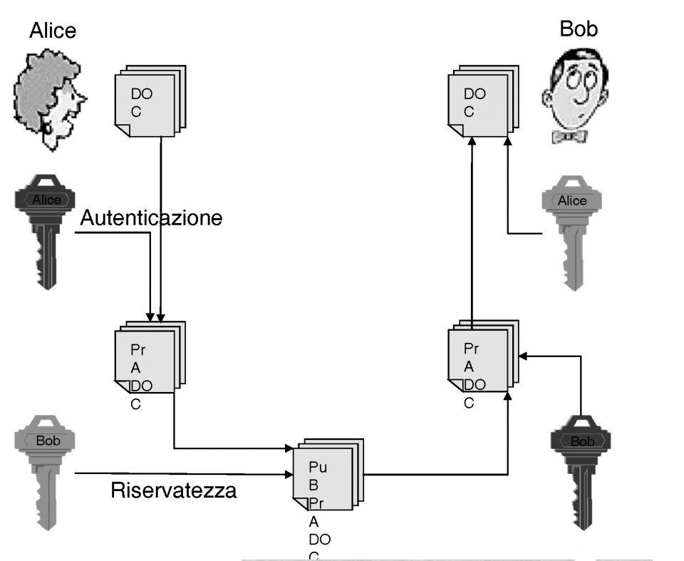 Schema Riservatezza e Autenticazione attraverso l'algoritmo RSA