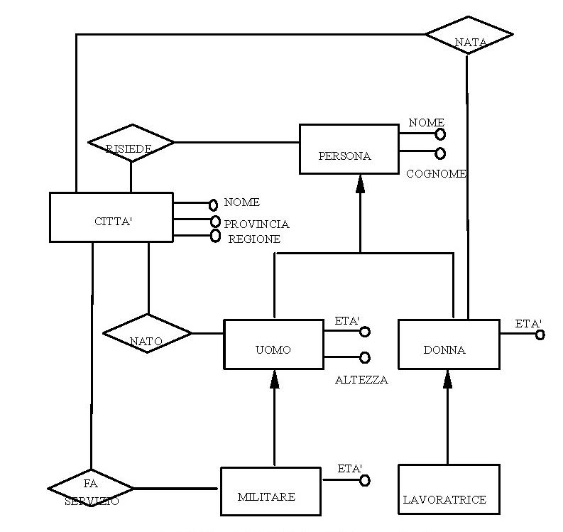 Schema concettuale esempio completo (modello ER)