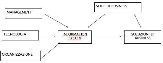 Schema di un sistema informatico e informativo