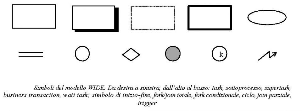 Simboli del modello WIDE