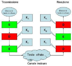 Sistema di cifratura basato sul Triplo DES (3DES) - Trasmissione e Ricezione