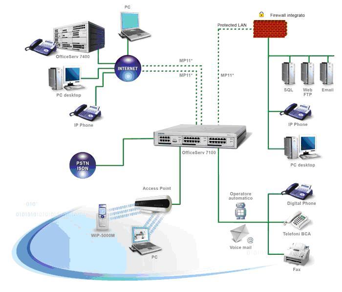 Sistema di telecomunicazioni tra le diverse componenti di un sistema informativo
