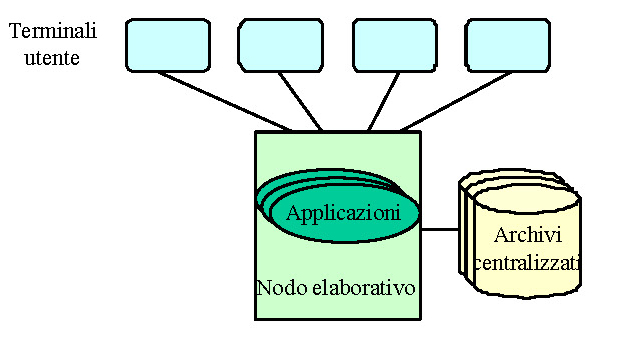 Sistema informatico centralizzato