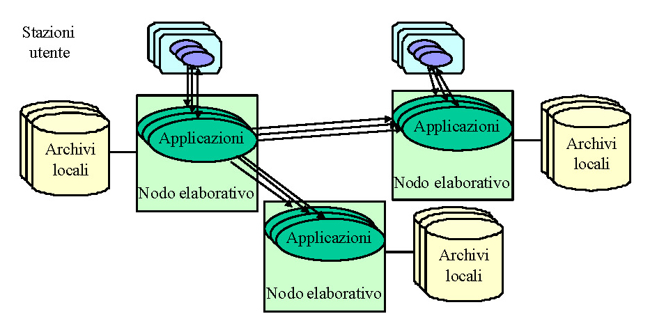 Sistema informatico distribuito