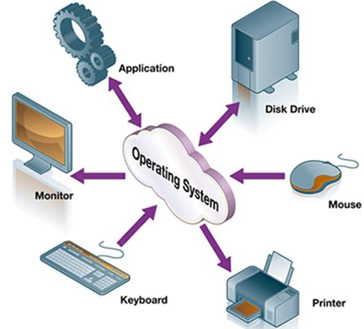 Sistemi di elaborazione - Sistema operativo (SO)