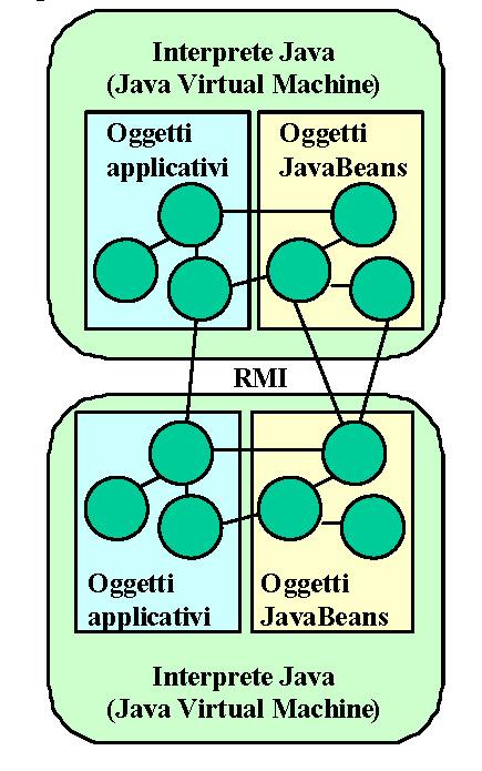 Sistemi distribuiti e Java - Approccio SUN Java