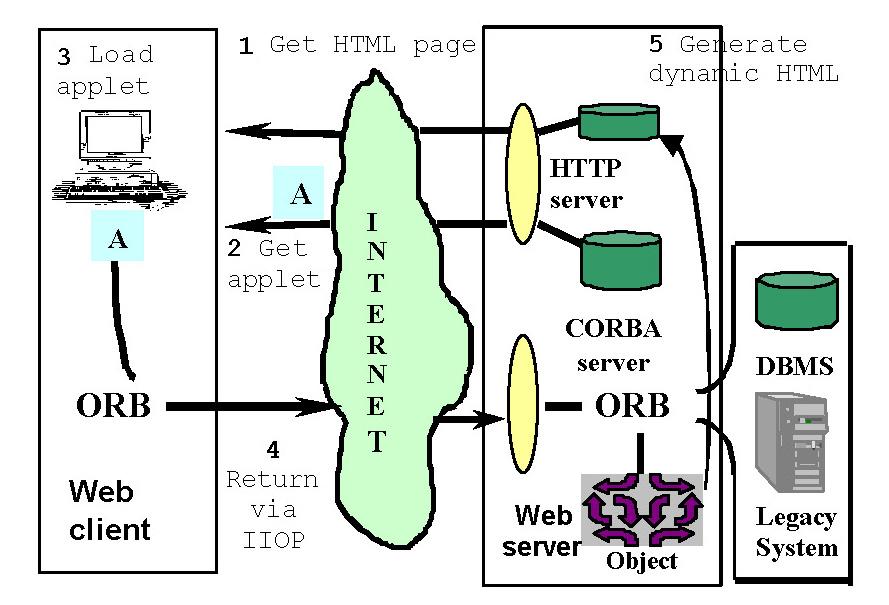 Sistemi distribuiti - l'utilizzo di tecnologie ibride