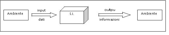 Sistemi informativi aziendali - il Sistema delle Informazioni (sistema aperto)