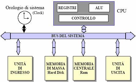 Struttura della CPU (Central Processing Unit)
