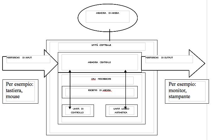 Struttura dell'unità centrale (hardware)