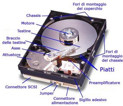 Struttura interna di un hard disk