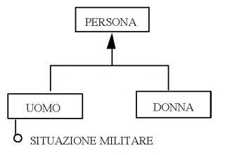 Un esempio di generalizzazione (modello ER)