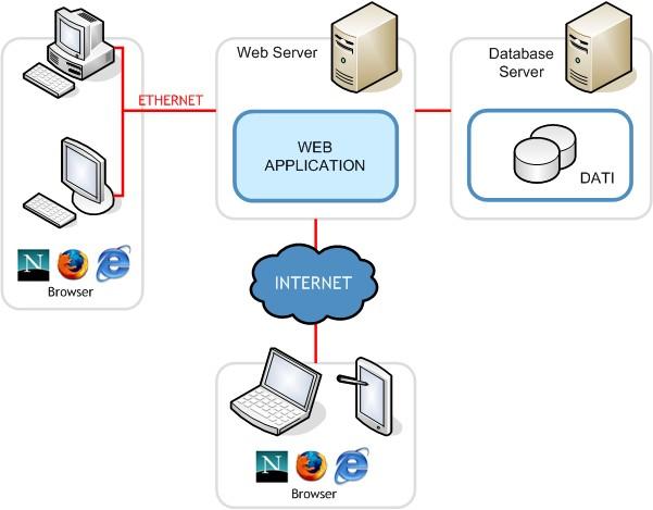 Vantaggi e contesti di esecuzione delle applicazioni Web-based