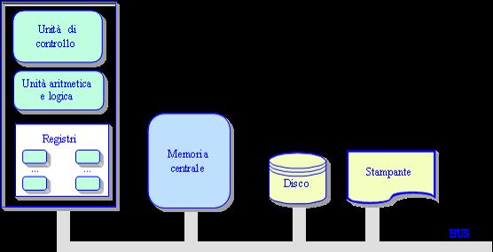Architettura di un computer e struttura della CPU (Central Processing Unit)
