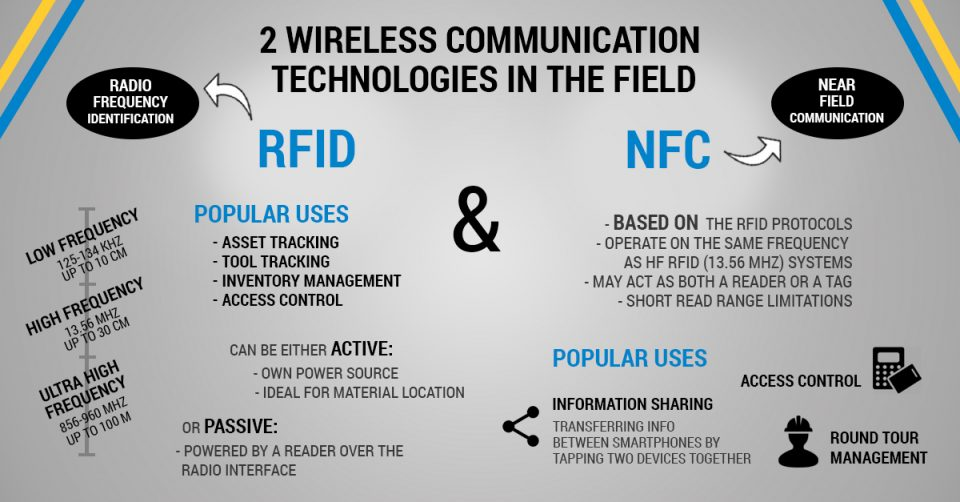 Differenze e affinità tra NFC e RFID