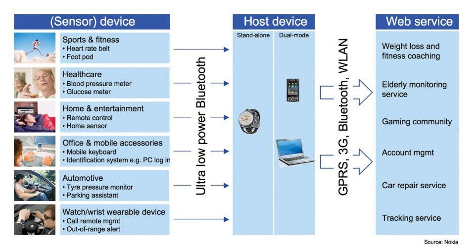 Caratteristiche tecniche fondamentali di Bluetooth Low Energy - Dispositivi