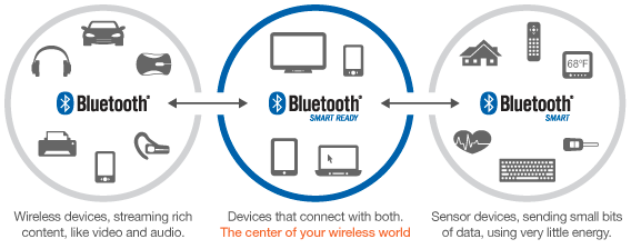 Caratteristiche tecniche fondamentali di Bluetooth Low Energy