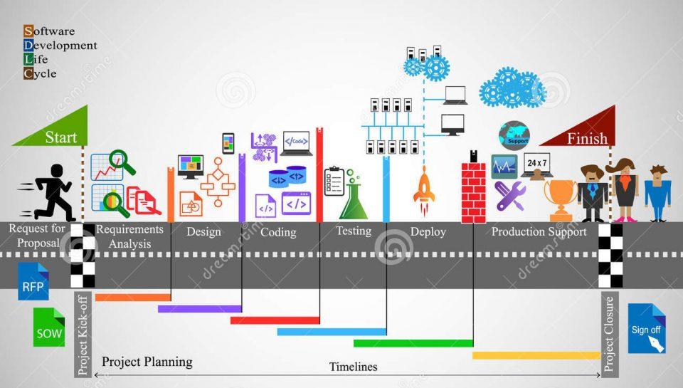 Classificazione modelli di processo per lo sviluppo del software