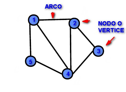 Definizione di grafo in informatica